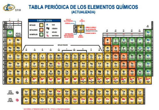 tabla periodica de elementos quimicos actualizada choice image tabla periodica de los elementos quimicos grande gallery - Tabla Periodica De Los Elementos Quimicos Grande