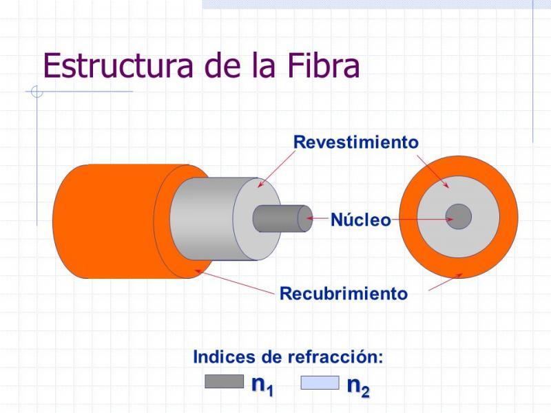 Presentación Fibra óptica Tecnologías De La Información Y