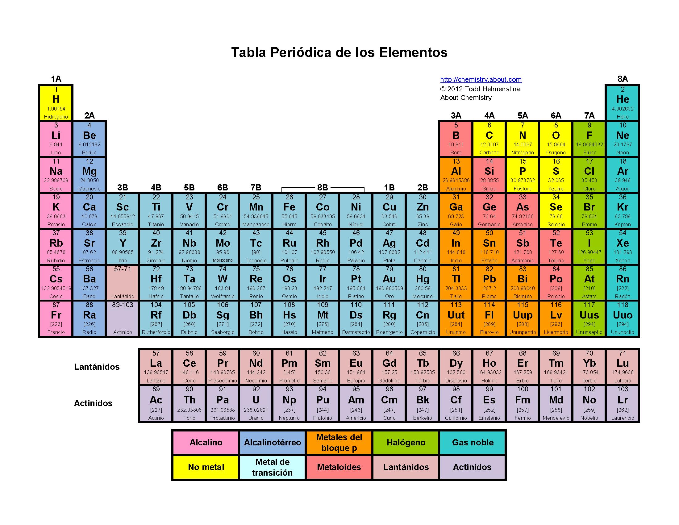 Jumbled word tabla peridica elementos qumicos martha patri es una tabla que se encarga de organizar clasificar y ordenar los elementos qumicos con base en sus caractersticas se atribuye su elaboracin a dimitri urtaz Image collections