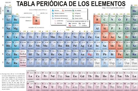 Quiz tabla peridica ii tabla periodica magaly navarro fern responde a estas preguntas urtaz Image collections