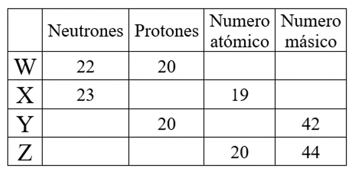 Imprimir estructura atmica quimica juanfer urrego manco educaplay no hay elementos isotopos escritos en la tabla urtaz Image collections