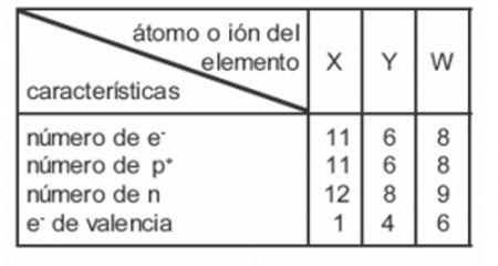 Print Reto 1 Química 11º Secundaria Alexander Cardona