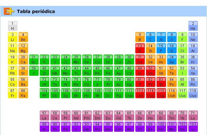 Mapa interactivo tabla periodica 10 secundaria daniel rodri haz click en urtaz Gallery