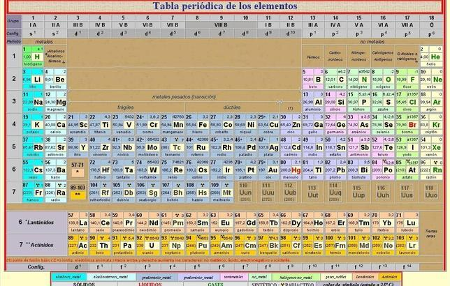 tabla periodica completa gratis images periodic table and sample descargar tabla periodica de los elementos quimicos - Tabla Periodica Completa Del 2015