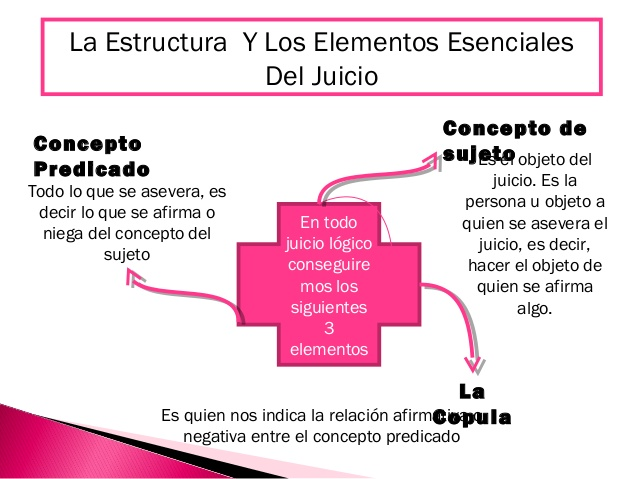 Slideshow Concepto Y Estructura Del Juic Educacion De