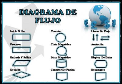 Mapa interactivo smbolos de diagrama de flujo 1 bachillerat haz click en ccuart Choice Image