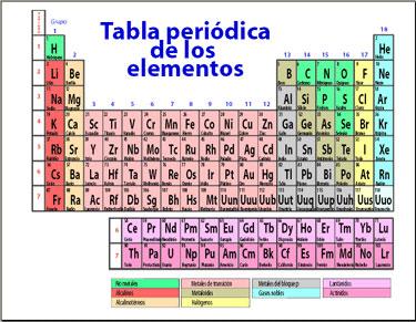 Imprimir conceptos de qumica quimica dixa gonzalez educaplay a las columnas de la tabla peridica se les llama urtaz Choice Image