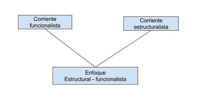Slideshow Estructural Funcionalismo Sociología 9º Básica