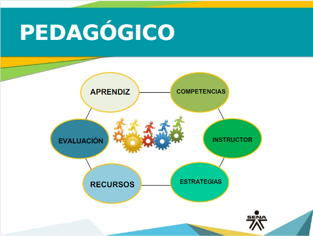 Presentación El Abc Para Funcionarios Sena Informática