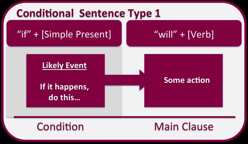 Slideshow Primer Condicional Lengua Extranjera 10º